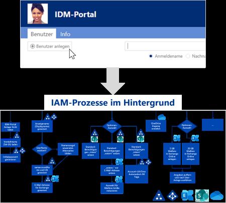 Active Directory - Identity Management mit dem IDM-Portal