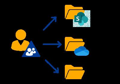 SharePoint Zugriffe in der IAM-Lösung verwalten